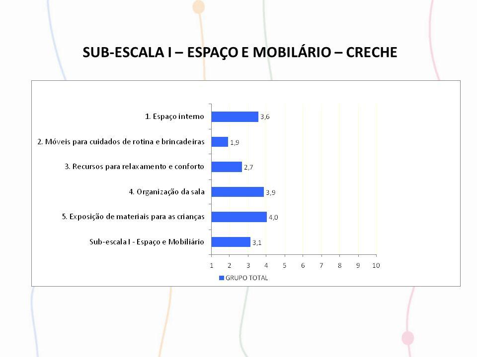 SUB-ESCALA I – ESPAÇO E MOBILÁRIO – CRECHE