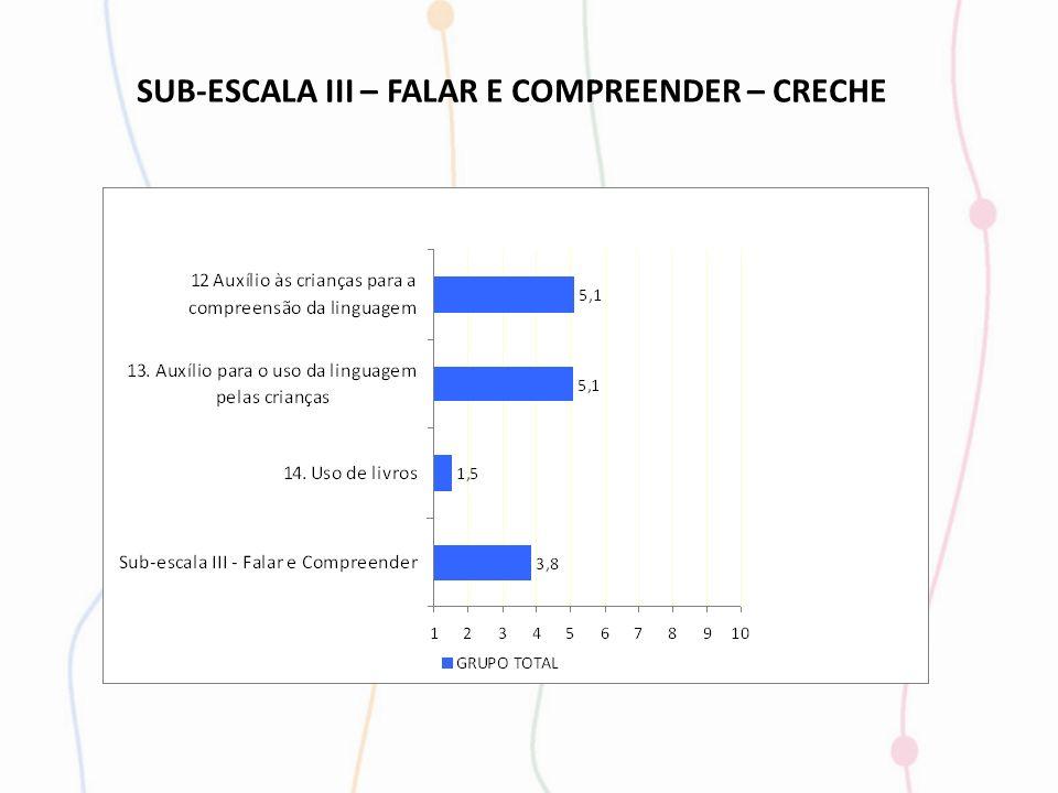 SUB-ESCALA III – FALAR E COMPREENDER – CRECHE