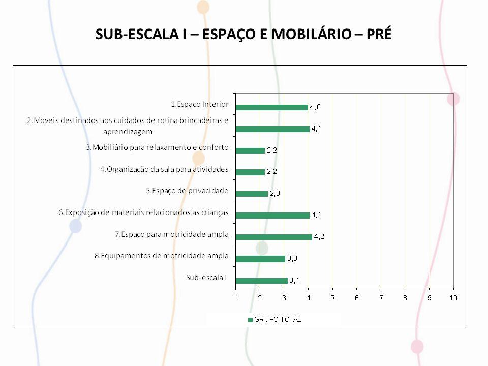 SUB-ESCALA I – ESPAÇO E MOBILÁRIO – PRÉ
