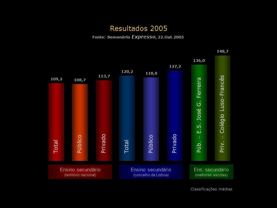 Resultados 2005 Ensino secundário Ensino secundário Ens. secundário