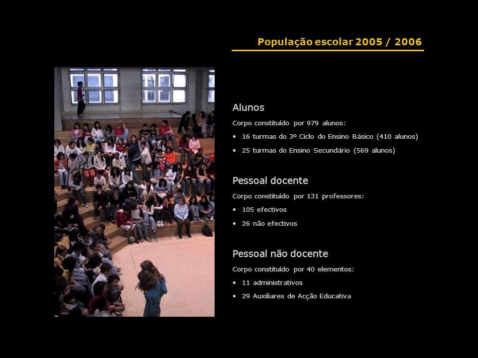 População escolar 2005 / 2006 Alunos Pessoal docente