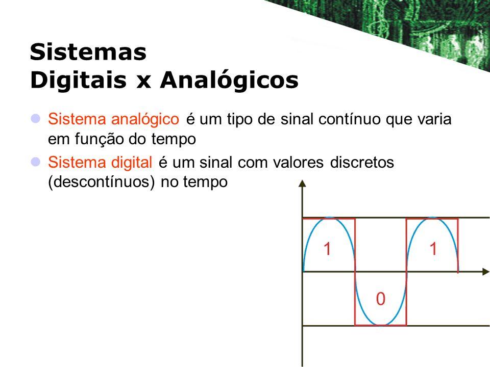 Sistemas Digitais x Analógicos