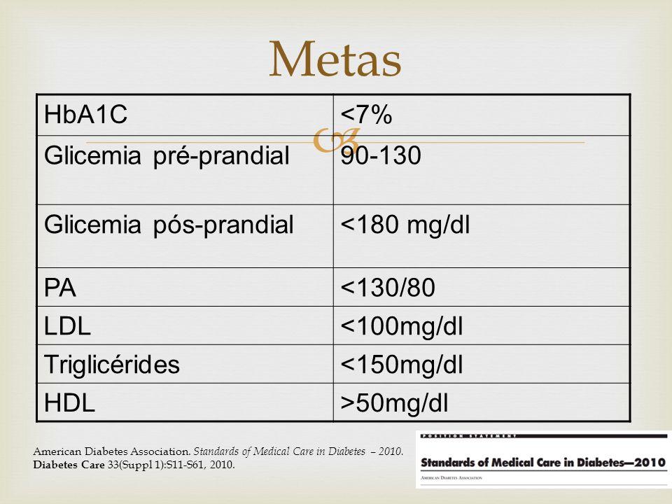 Metas HbA1C <7% Glicemia pré-prandial 90-130 Glicemia pós-prandial