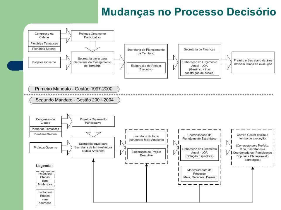 Mudanças no Processo Decisório