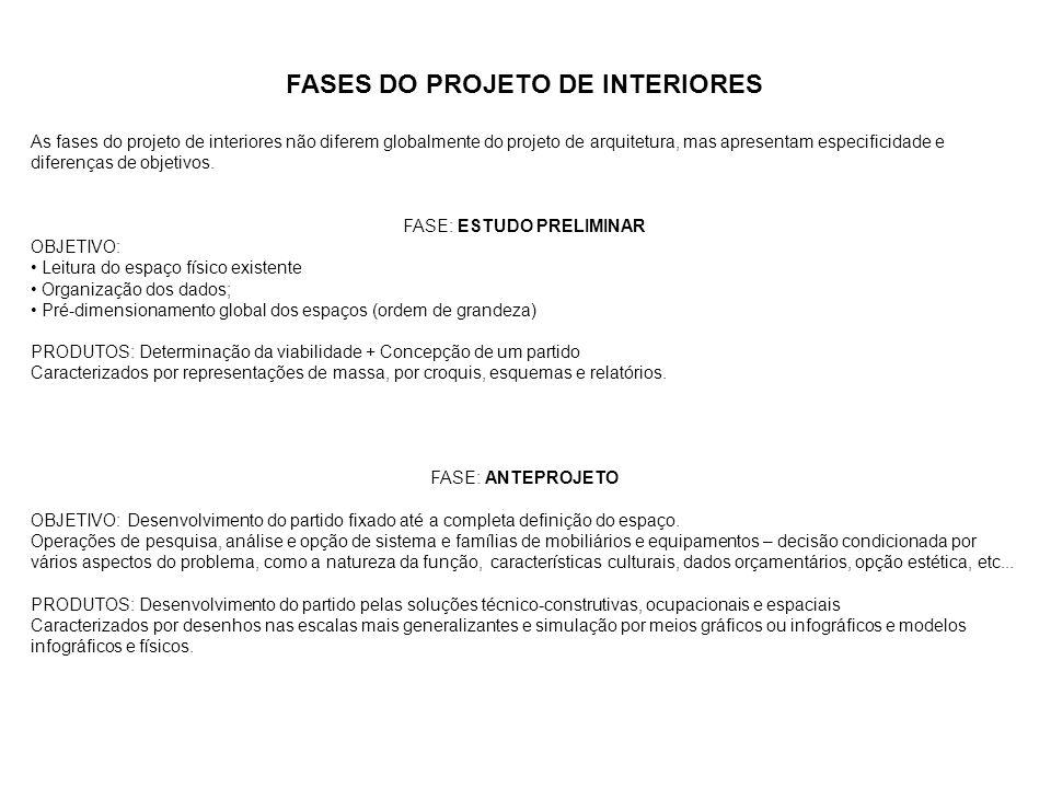 FASES DO PROJETO DE INTERIORES
