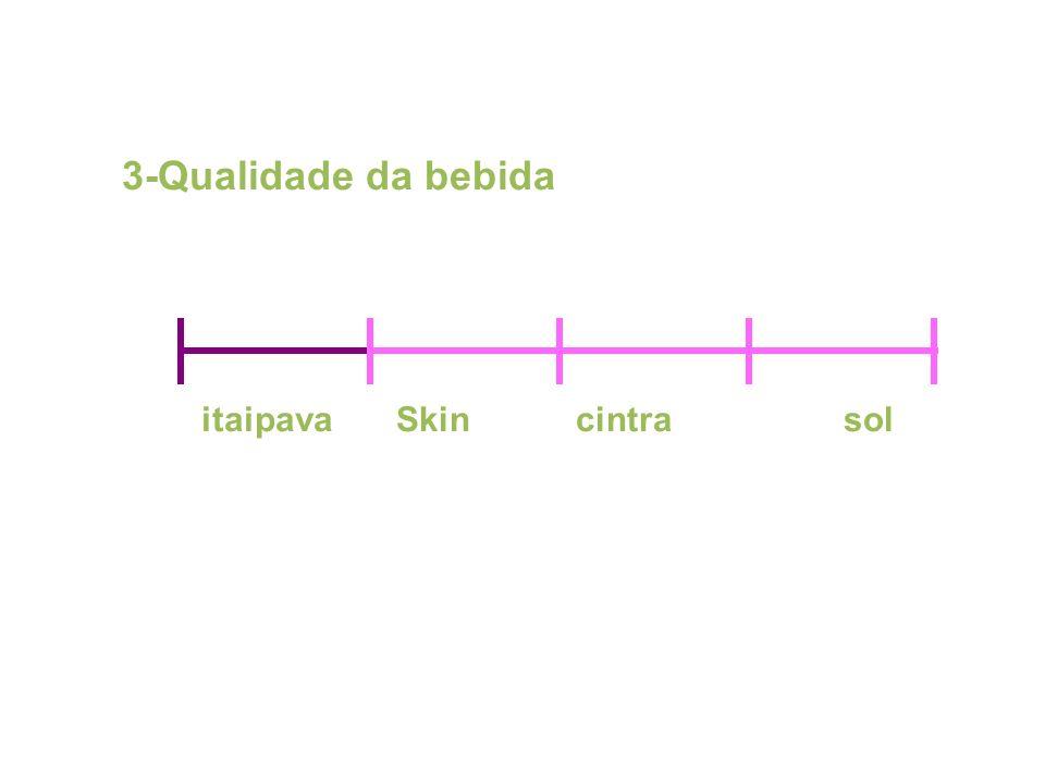 3-Qualidade da bebida itaipava Skin cintra sol