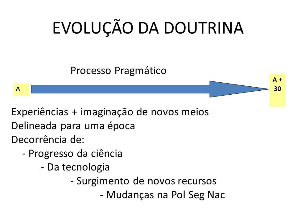 EVOLUÇÃO DA DOUTRINA Processo Pragmático
