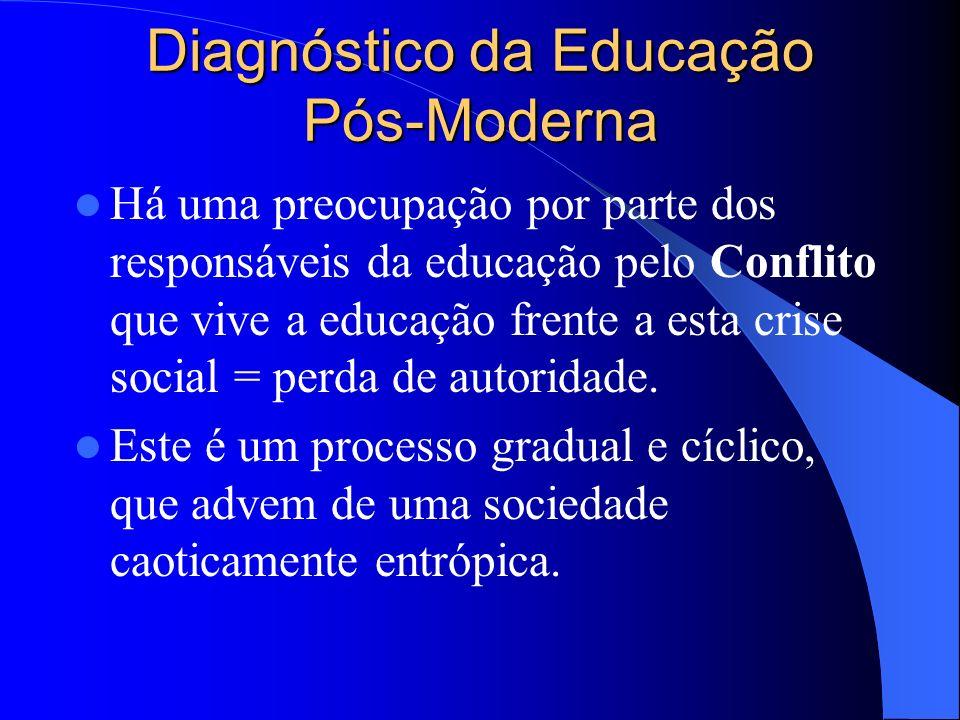 Diagnóstico da Educação Pós-Moderna