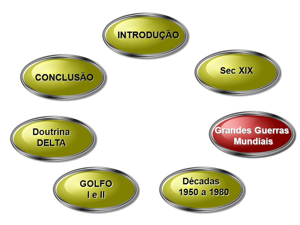 INTRODUÇÃO Sec XIX. CONCLUSÃO. Doutrina. DELTA. Grandes Guerras. Mundiais. GOLFO. I e II. Décadas.