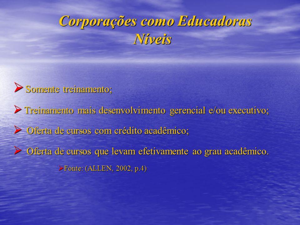 Corporações como Educadoras Níveis