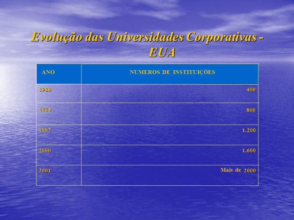 Evolução das Universidades Corporativas - EUA