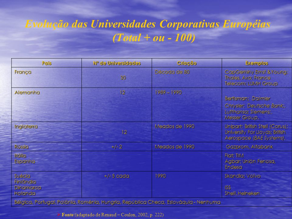Evolução das Universidades Corporativas Européias (Total + ou - 100)