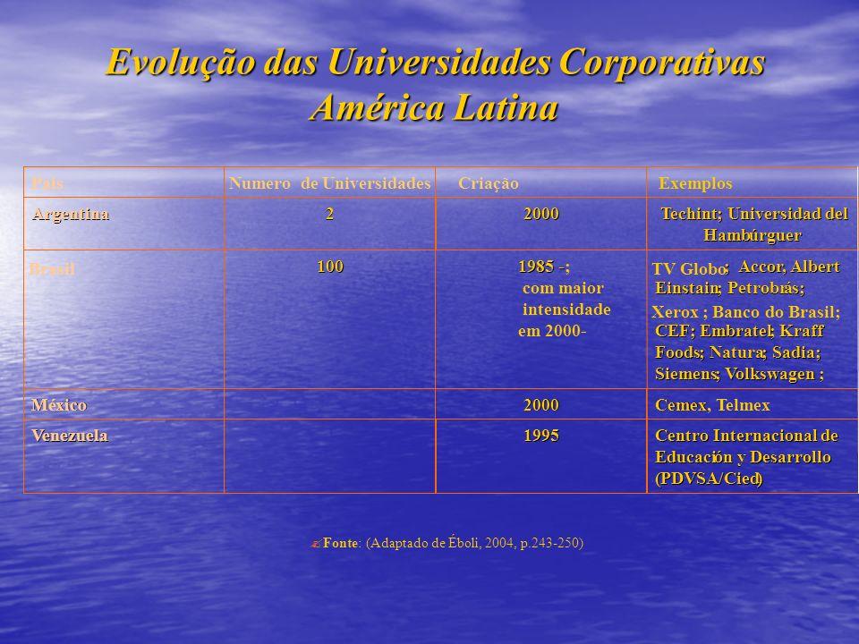 Evolução das Universidades Corporativas América Latina