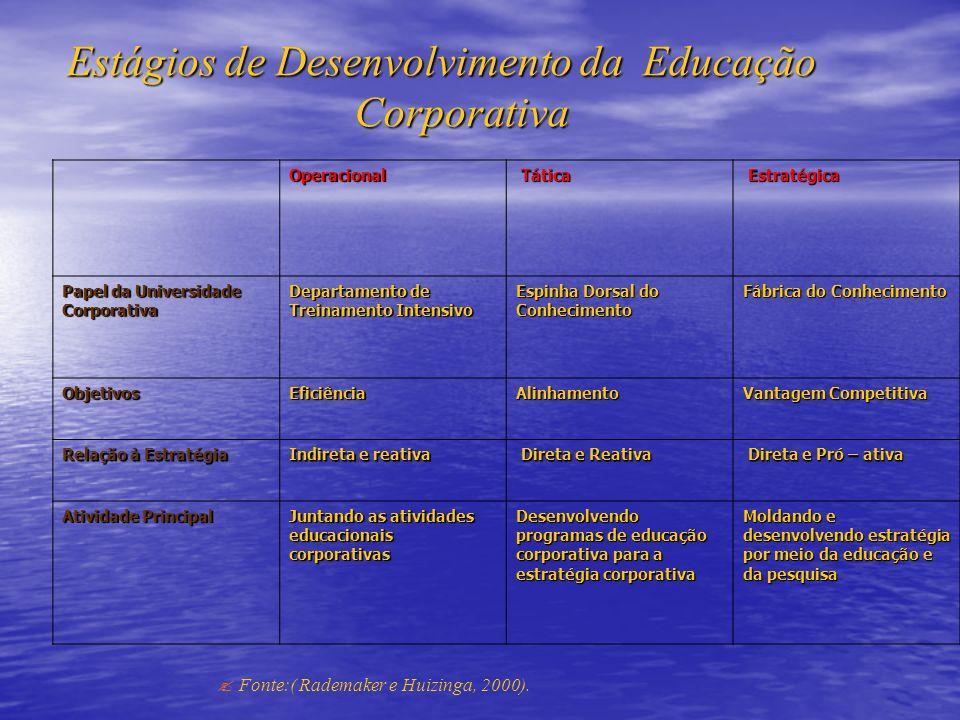 Estágios de Desenvolvimento da Educação Corporativa