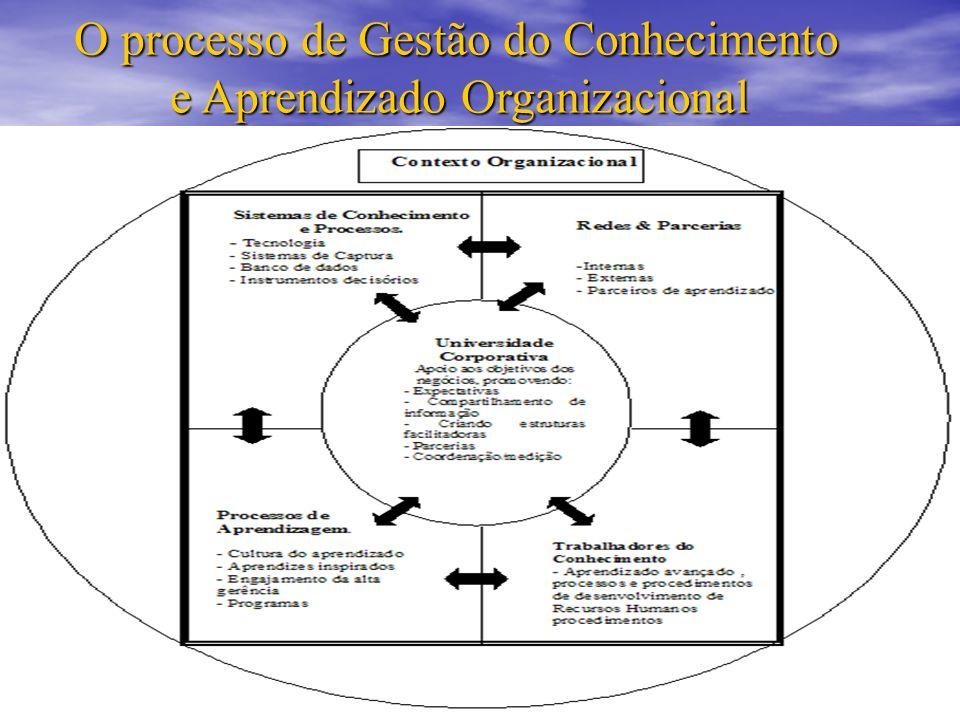 O processo de Gestão do Conhecimento e Aprendizado Organizacional