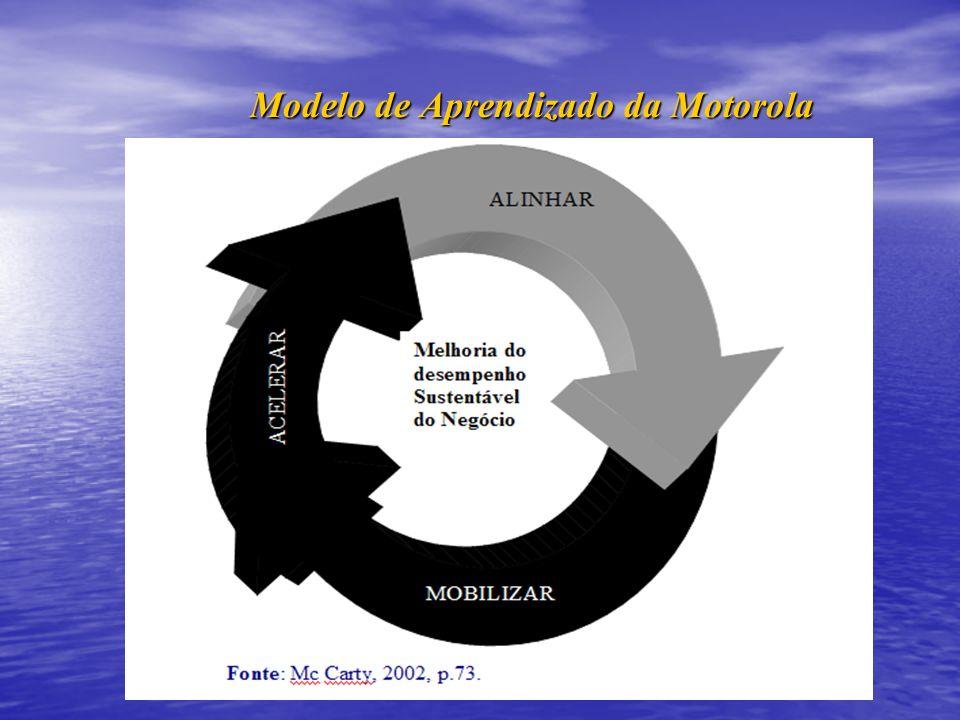 Modelo de Aprendizado da Motorola