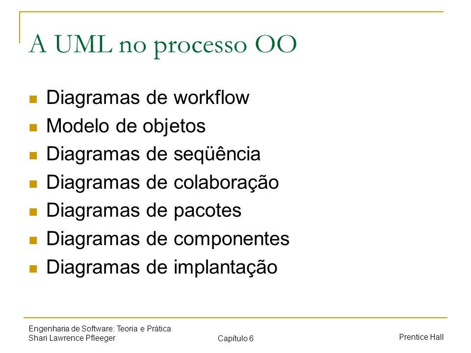 A UML no processo OO Diagramas de workflow Modelo de objetos