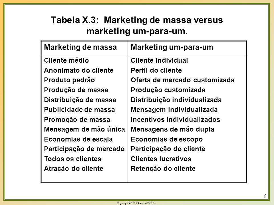 Tabela X.3: Marketing de massa versus marketing um-para-um.