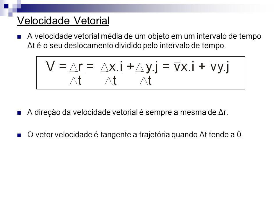 Velocidade Vetorial A velocidade vetorial média de um objeto em um intervalo de tempo Δt é o seu deslocamento dividido pelo intervalo de tempo.