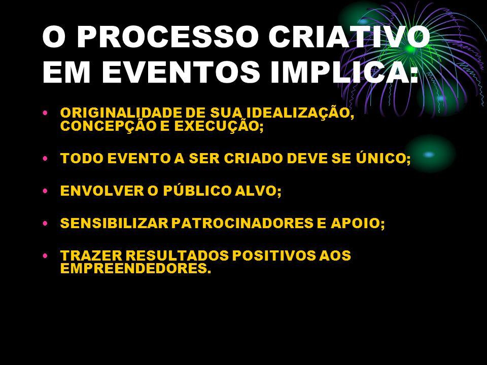 O PROCESSO CRIATIVO EM EVENTOS IMPLICA: