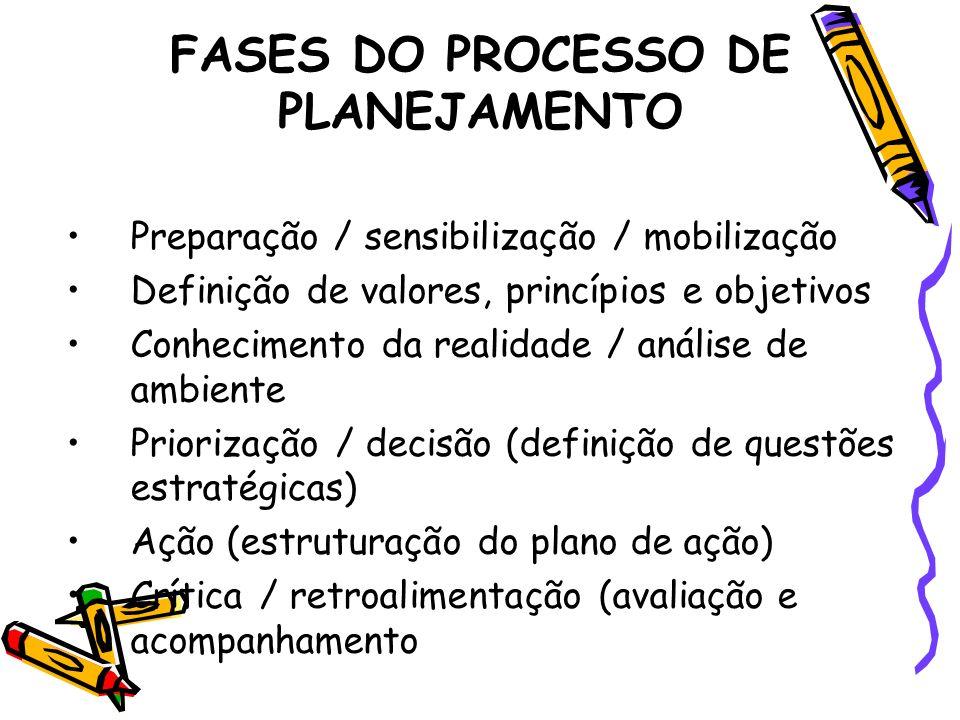FASES DO PROCESSO DE PLANEJAMENTO