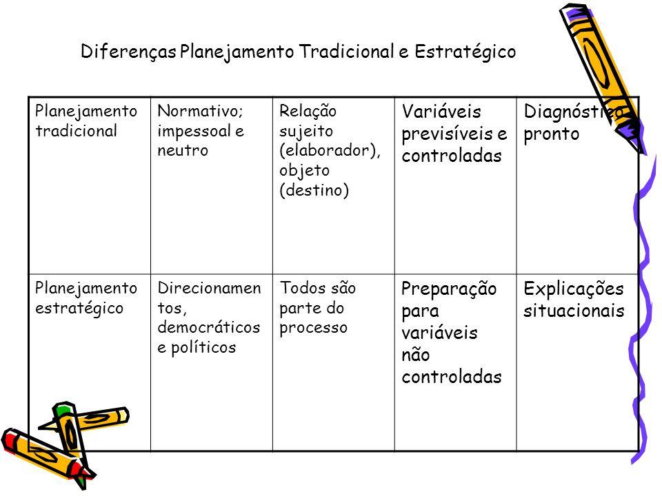 Diferenças Planejamento Tradicional e Estratégico