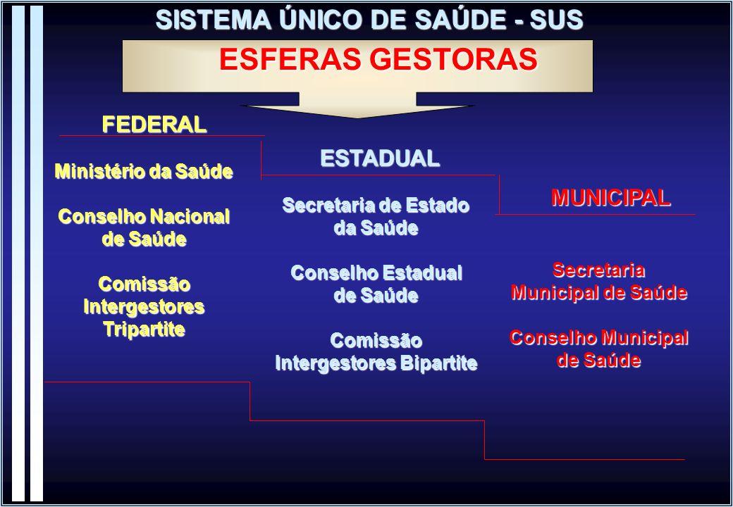 ESFERAS GESTORAS SISTEMA ÚNICO DE SAÚDE - SUS FEDERAL ESTADUAL