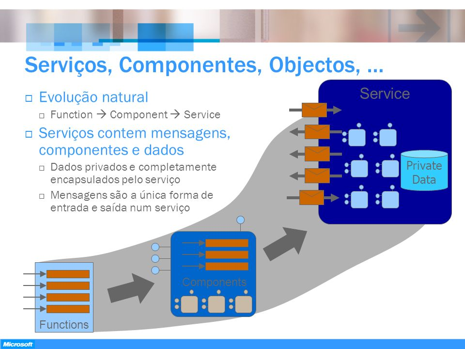 Serviços, Componentes, Objectos, …