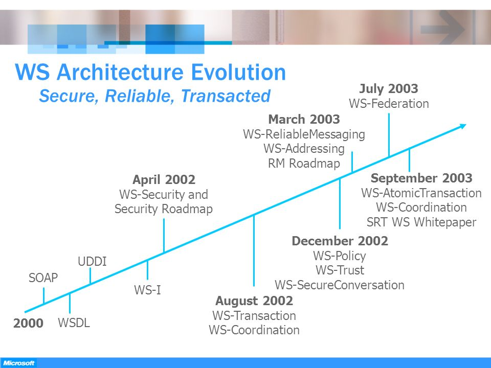 WS Architecture Evolution Secure, Reliable, Transacted
