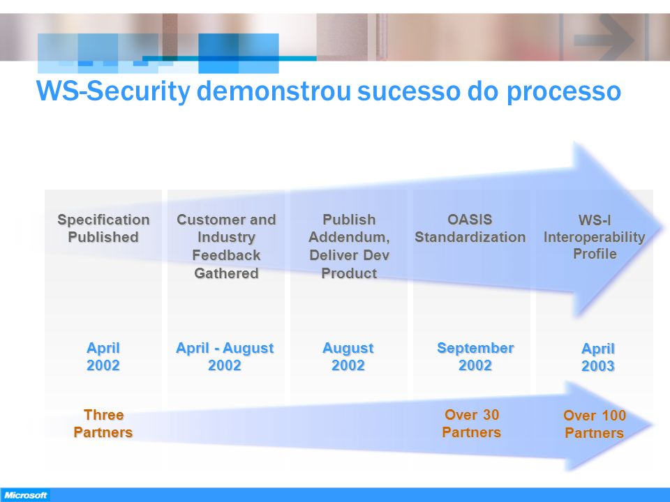 WS-Security demonstrou sucesso do processo
