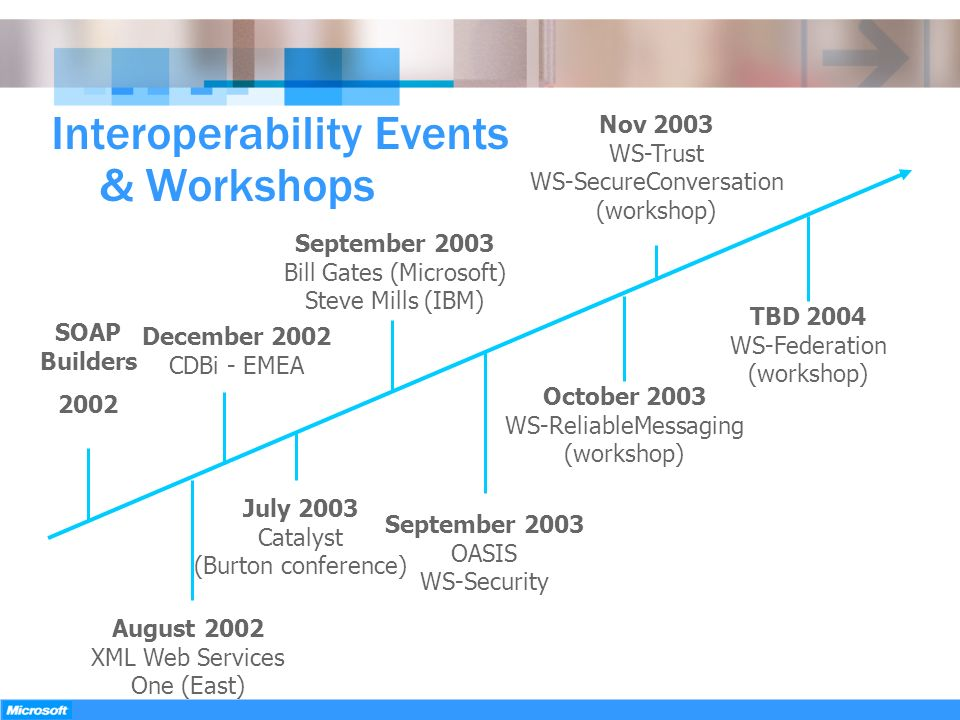 Interoperability Events & Workshops
