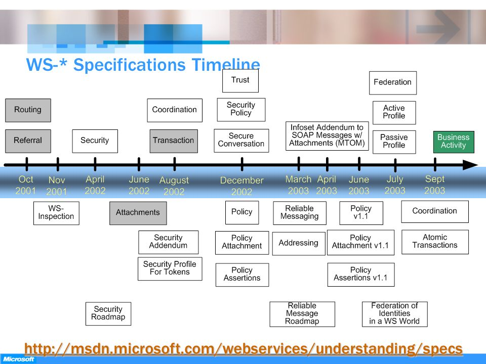 WS-* Specifications Timeline