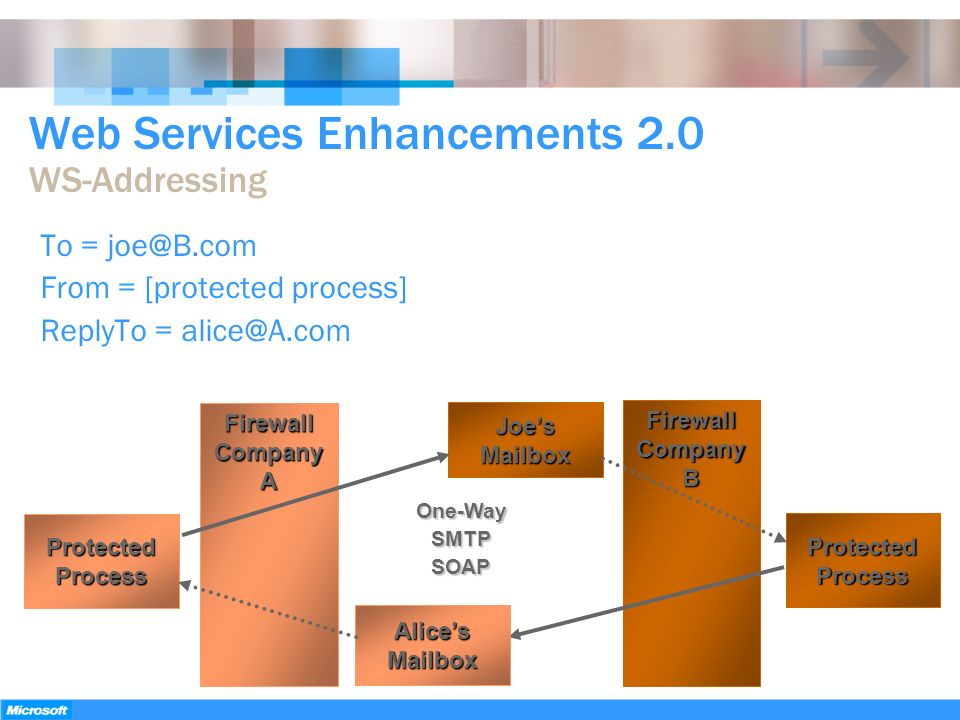 Web Services Enhancements 2.0 WS-Addressing