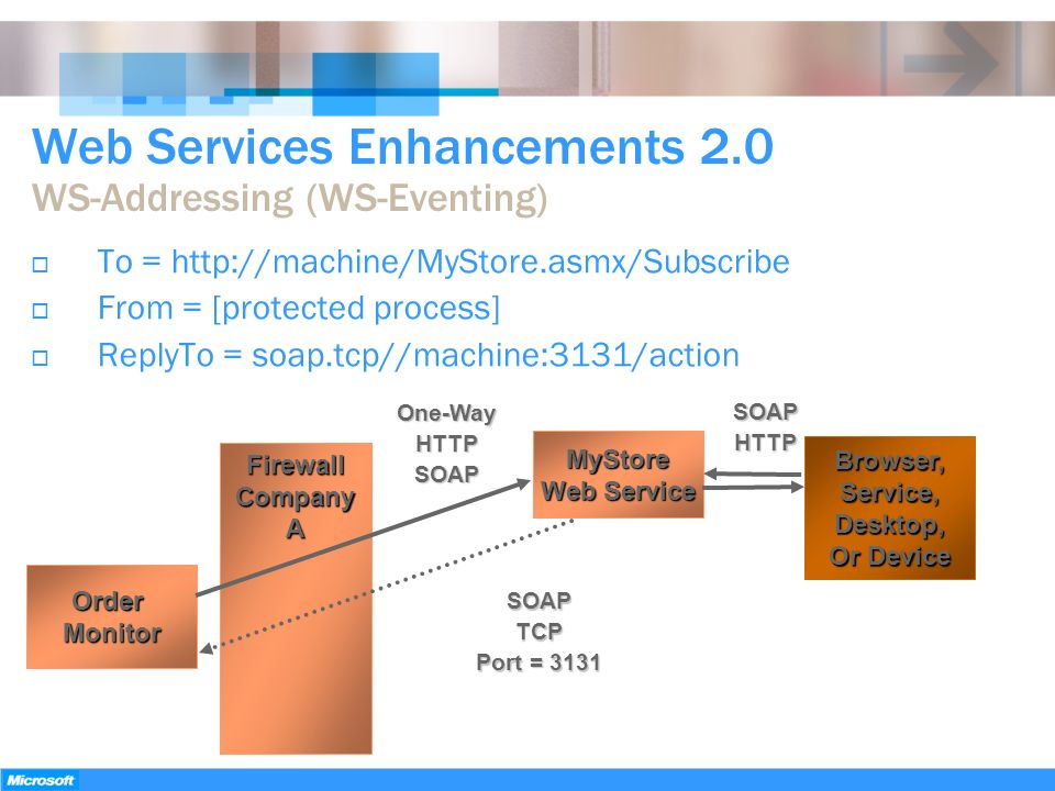 Web Services Enhancements 2.0 WS-Addressing (WS-Eventing)