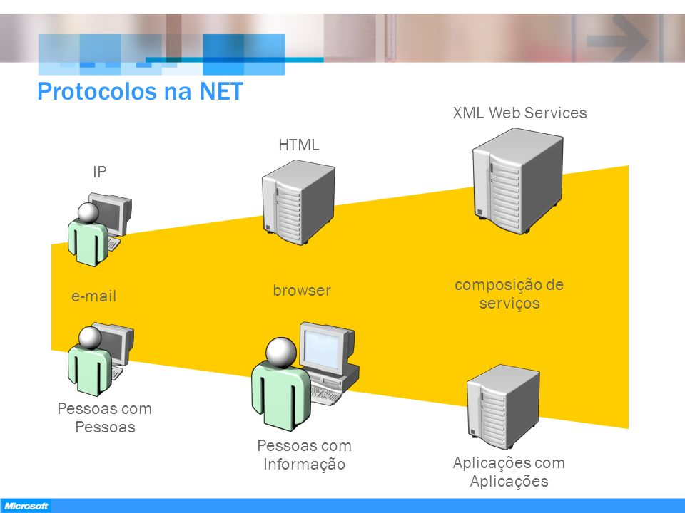 Protocolos na NET XML Web Services HTML IP composição de serviços