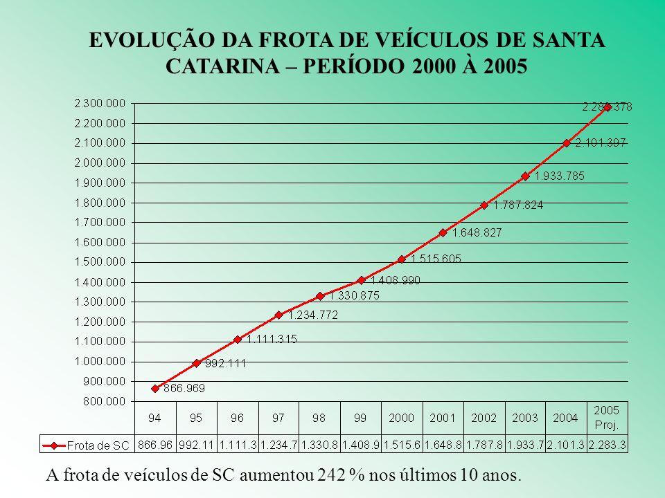 EVOLUÇÃO DA FROTA DE VEÍCULOS DE SANTA CATARINA – PERÍODO 2000 À 2005