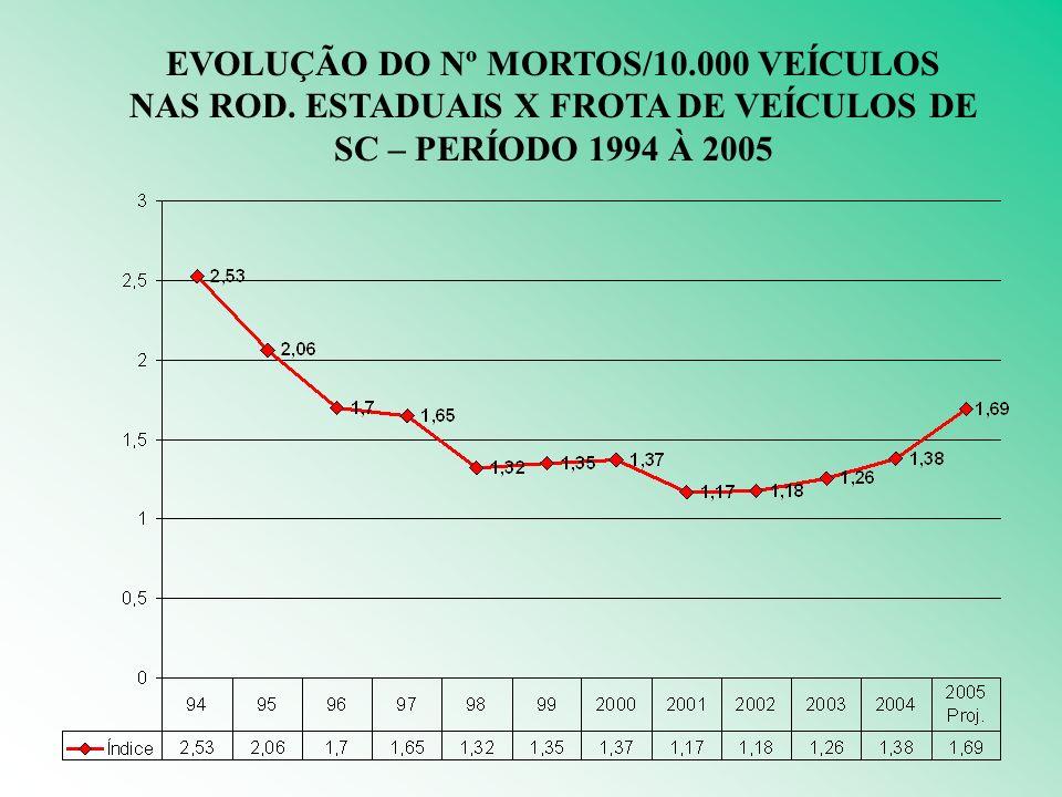 EVOLUÇÃO DO Nº MORTOS/10. 000 VEÍCULOS NAS ROD