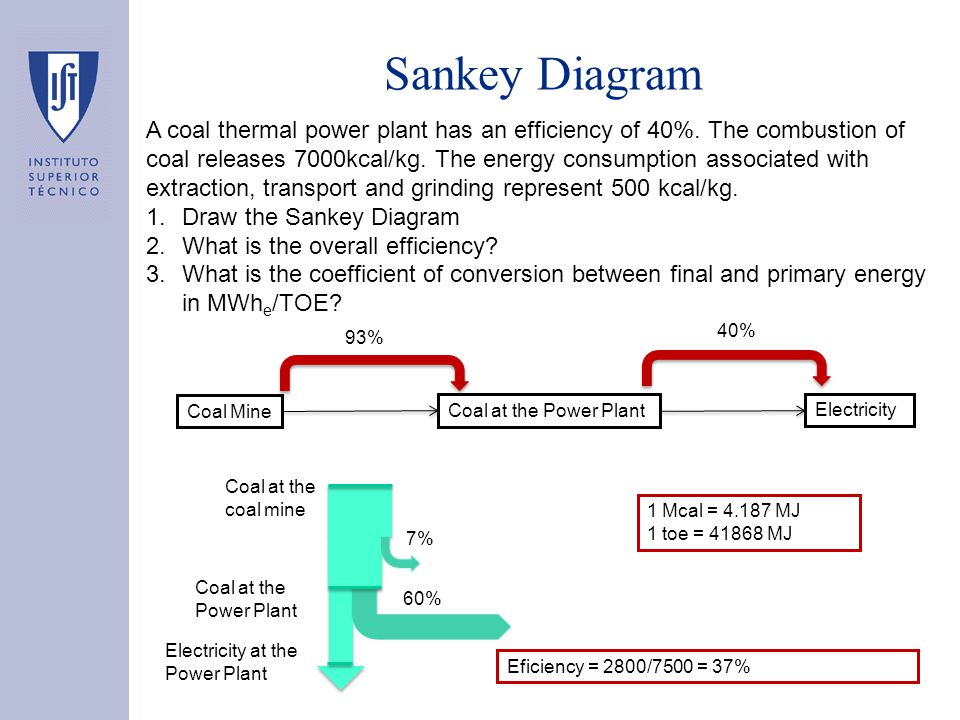 power plant sankey diagram thermal power plant working diagram