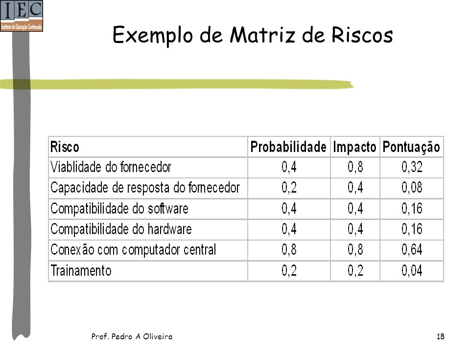 Exemplo de Matriz de Riscos