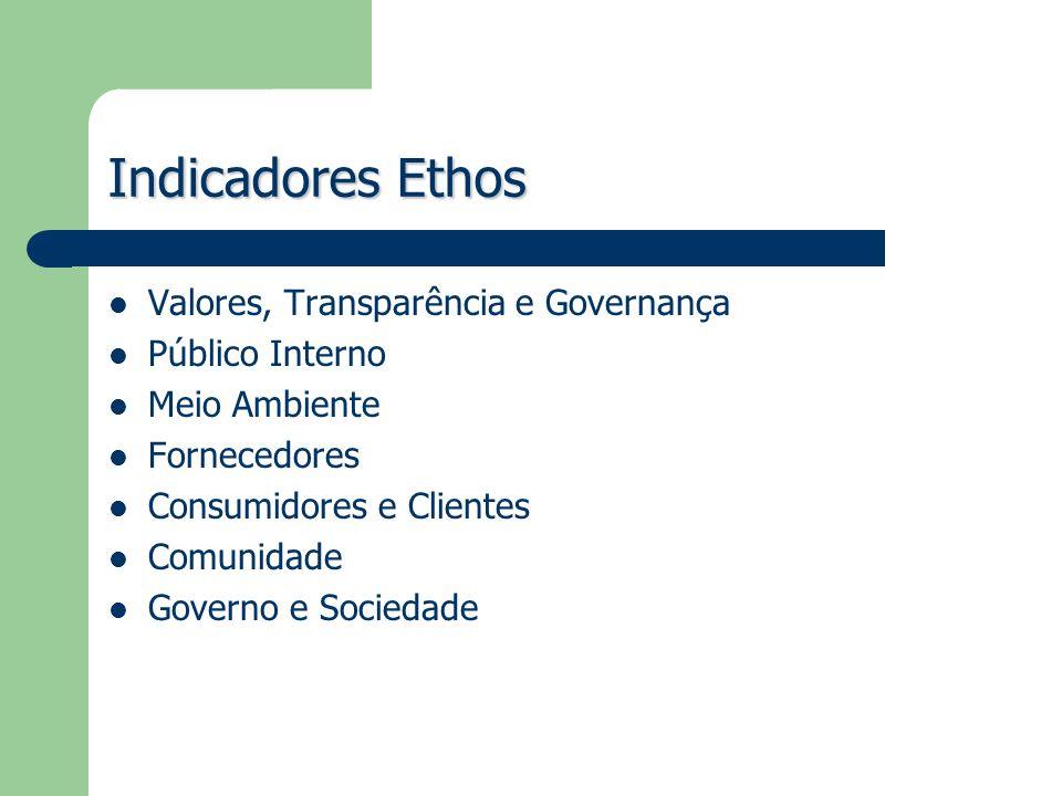 Indicadores Ethos Valores, Transparência e Governança Público Interno