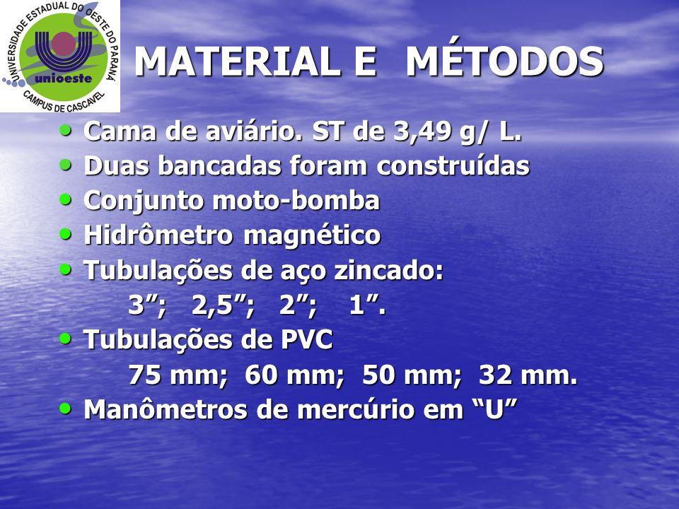 MATERIAL E MÉTODOS Cama de aviário. ST de 3,49 g/ L.