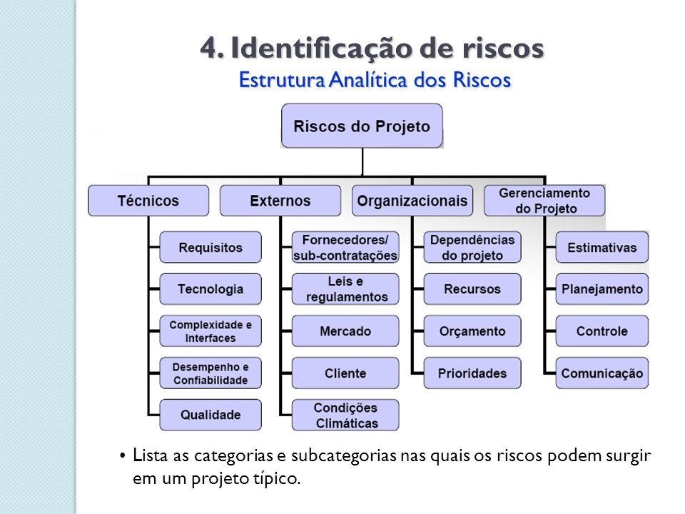 4. Identificação de riscos