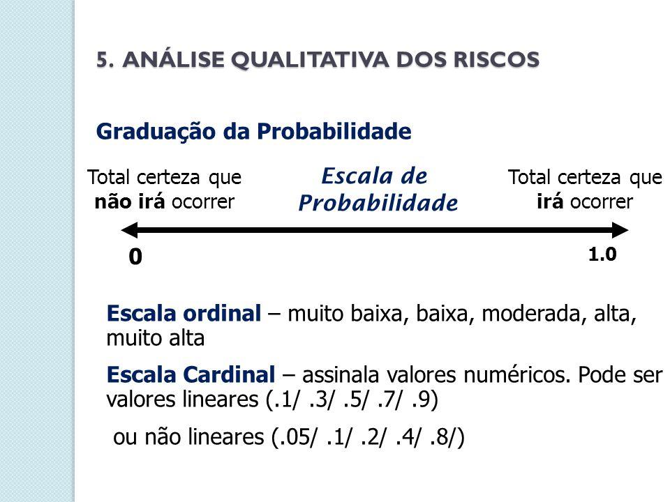 Escala de Probabilidade
