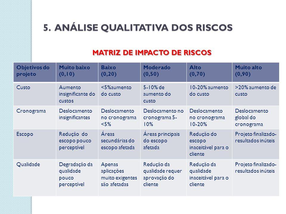 MATRIZ DE IMPACTO DE RISCOS