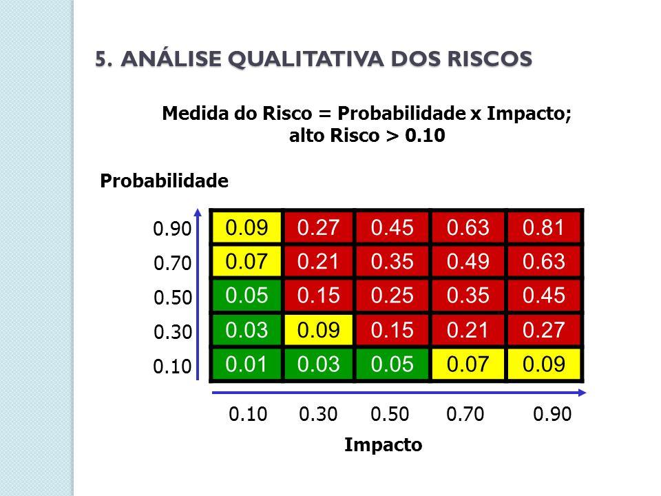 Medida do Risco = Probabilidade x Impacto;