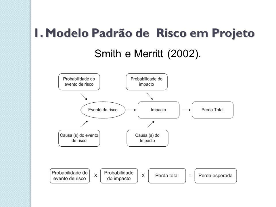 1. Modelo Padrão de Risco em Projeto