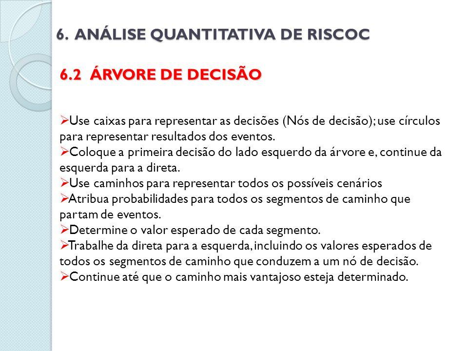 6. ANÁLISE QUANTITATIVA DE RISCOC