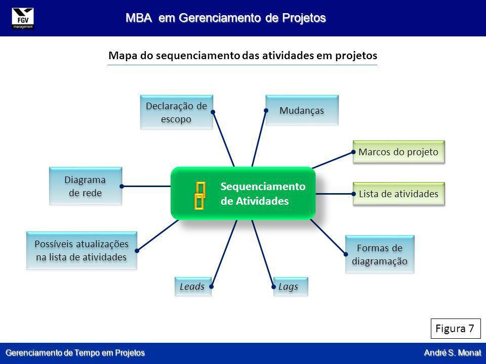 Mapa do sequenciamento das atividades em projetos