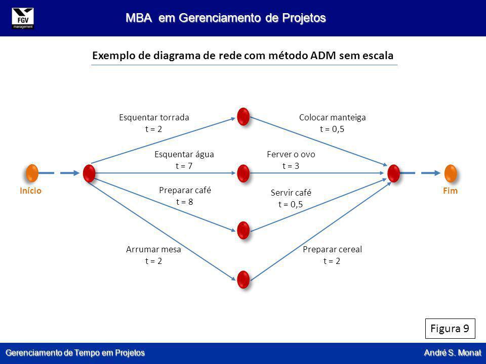 Exemplo de diagrama de rede com método ADM sem escala