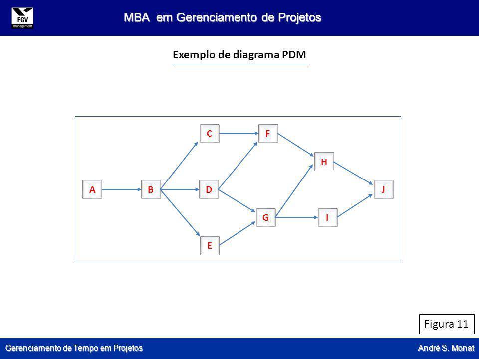 Exemplo de diagrama PDM